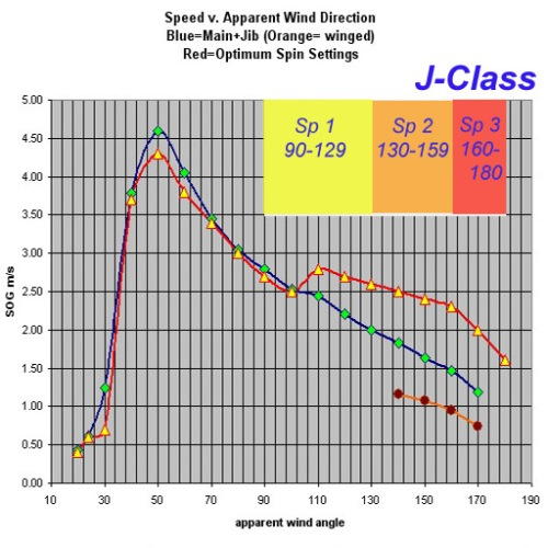 J-Class polar copy