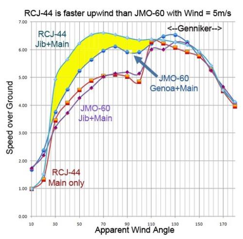 RCJ44 is faster