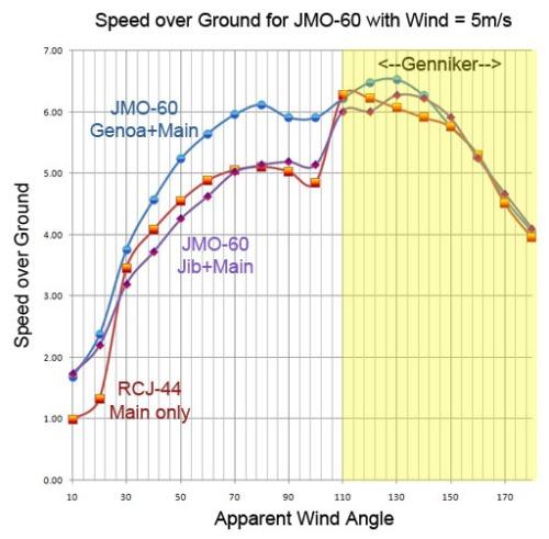 sog v wind jmo-60