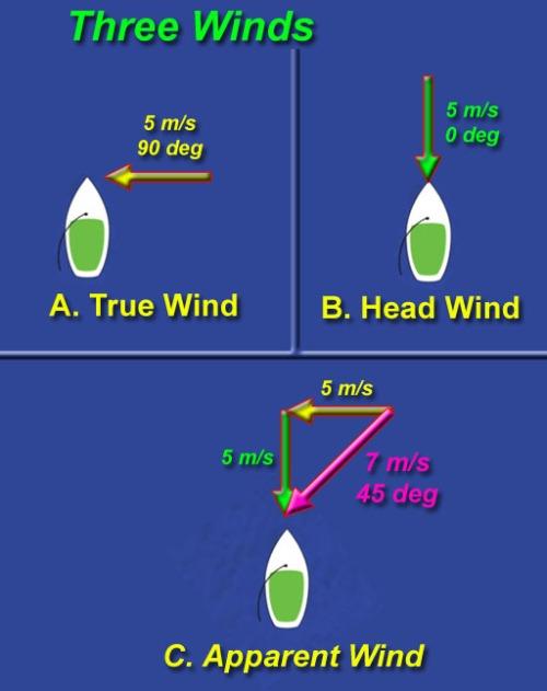 three winds
