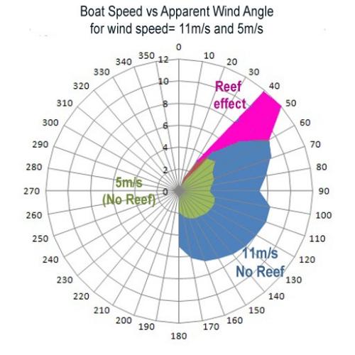 11-and-5mps-plus-reefing-polar1