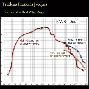 Francois Jacques beta polar