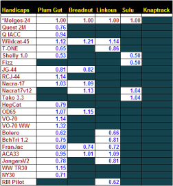summary tables jan16