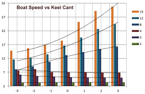 boat speed v keel cant