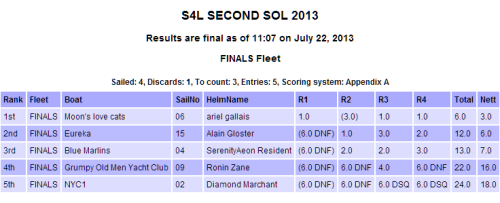 Second Sol Finals Scores