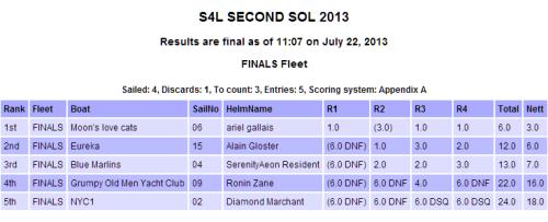 Second Sol Finals Scores