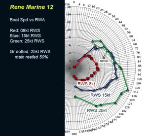 RM12 8-15-25 polar